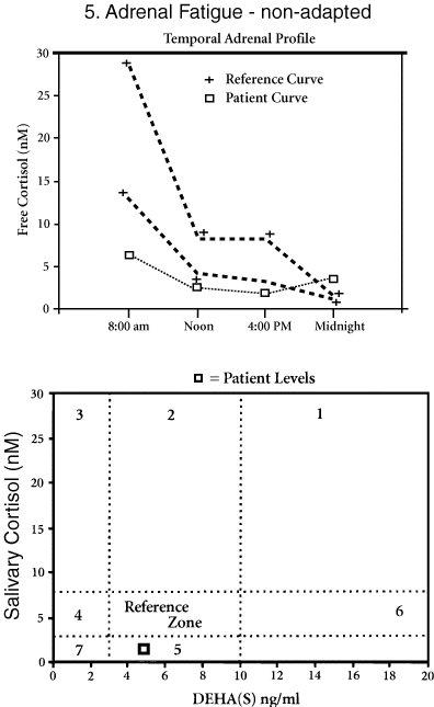 adrenal-5-fatigue