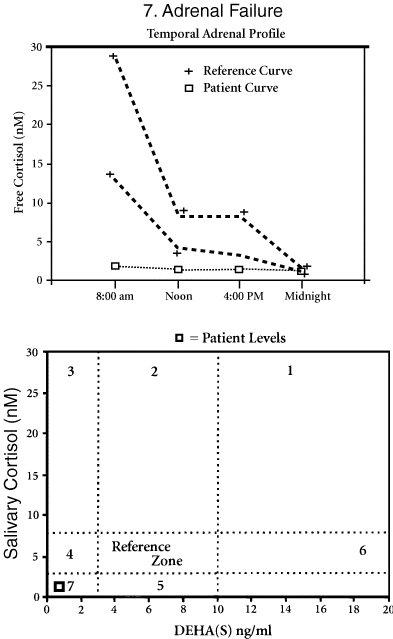 adrenal-7-failure